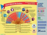 [010] Le parti libéral du Québec