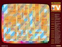 [027] Vos émissions de télé selon l'année de votre naissance