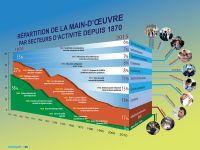 [011] Répartition de la main-d'œuvre depuis 1870
