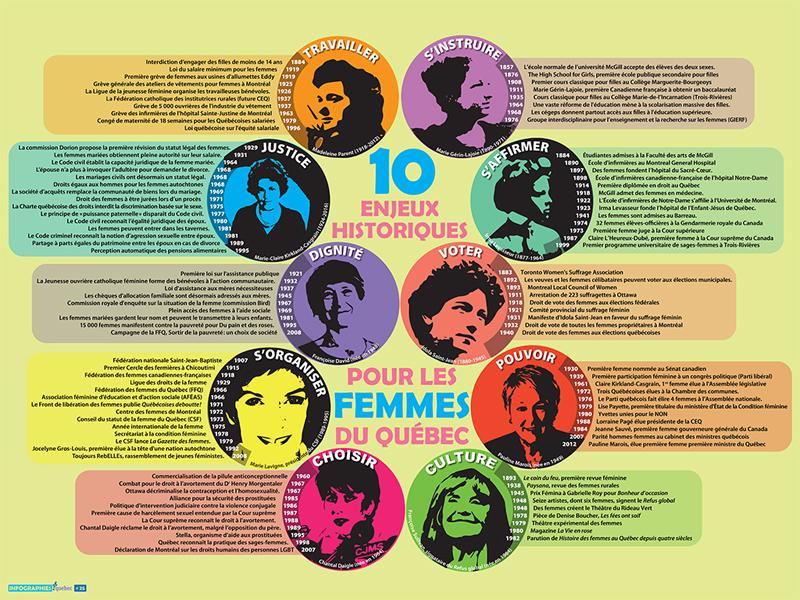 [025] Dix enjeux historiques pour les femmes du Québec