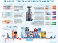 [020] La coupe Stanley, un trophée québécois