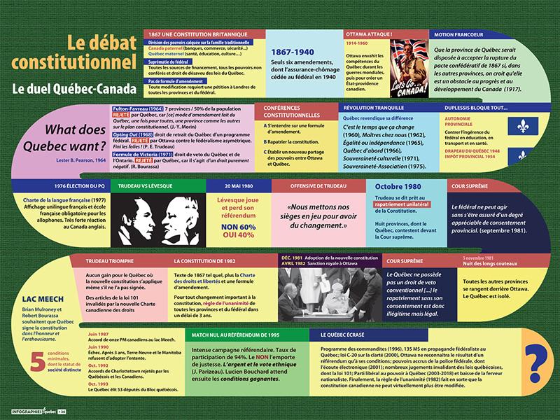 [026] Débat constitutionnel : le duel Québec-Canada